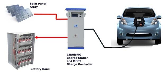 Solar Powered Cars and Trucks